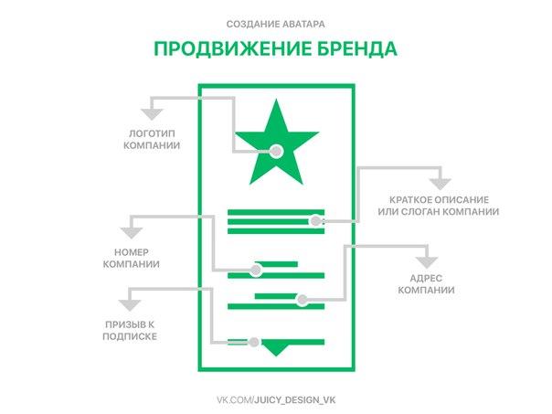Схема аватара ВКонтакте для продвижения бренда