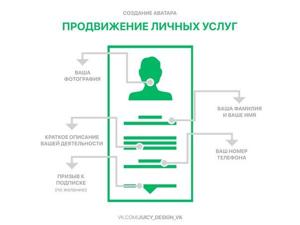 Схема аватара для продвижения личных услуг