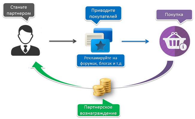 Монетизациясайта: обзор способов и сервисов
