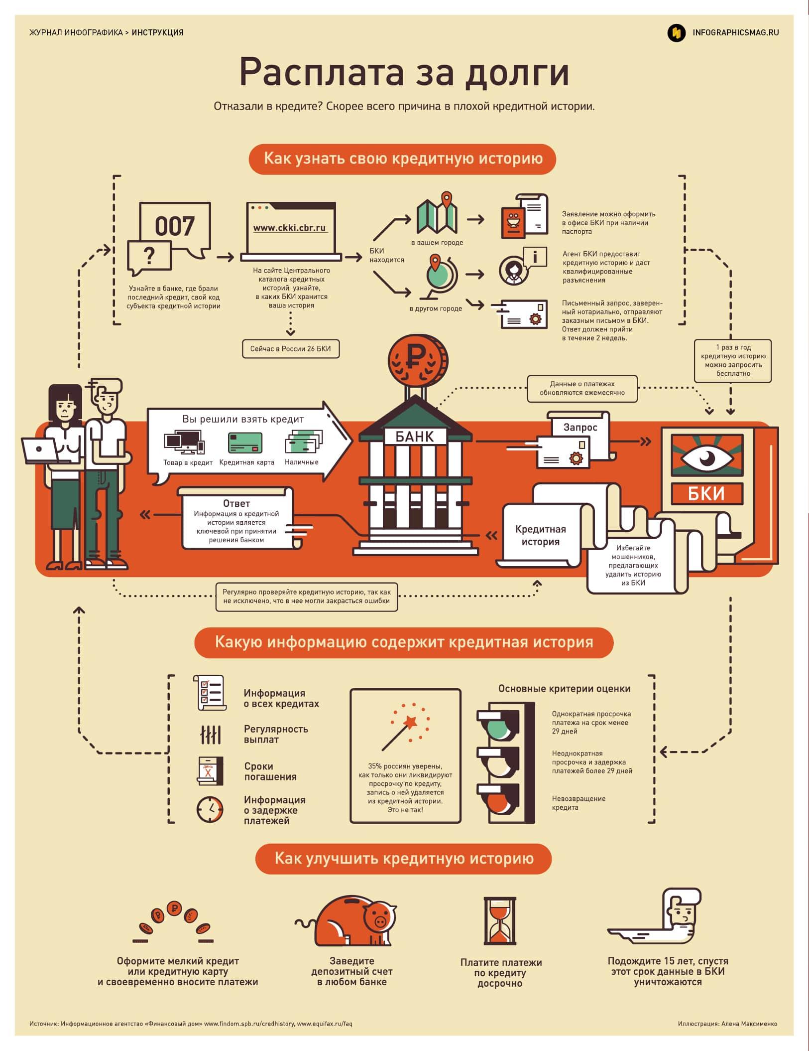 Как узнать свою кредитную историю